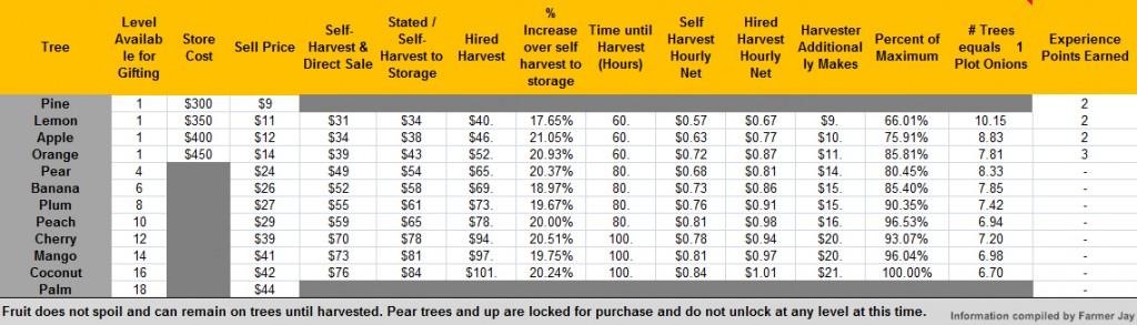 Trees Datasheet